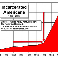 The Reagan Revolution For Dummies: This Graph Shows Just When The Class War Started, And How Many Prisoners It's Taken