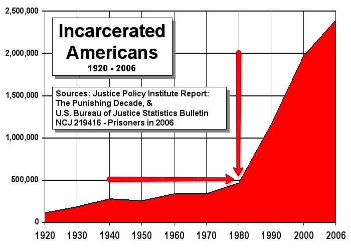 prison-graph1