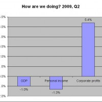 Corporate Profits Soar As Personal Incomes Plummet... Americans Are Silly, Aren't They?