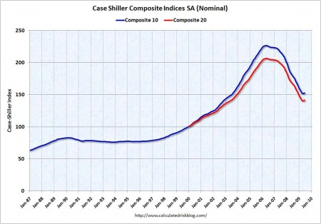 Case Shiller Index June 2009