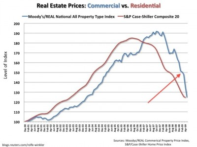 cre-vs-residential-prices1