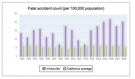 fatal accident count victorville