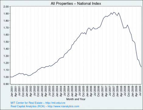 commercial real estate rise and fall