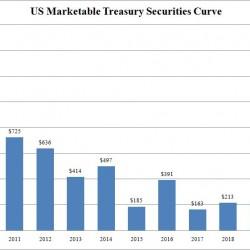 Default Alert! $15 Trillion In U.S. Debt Coming Due Over Next 3 Years...