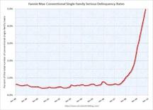 FannieMaeDelinquencyOct-2