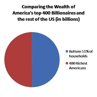 comparing wealth