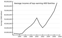 rich incomes2