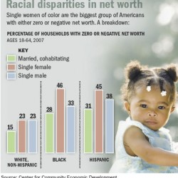 """Post-Racial America"": Single Black Women On Average Worth $5...Repeat: Median Net Worth of Single Black Women Is F-I-V-E Dollars [HT: Reader Jon]"