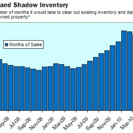 Real Estate Clusterfuck: Total Inventory So Massive It Would Take 9 Years To Sell Off