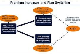 health insurance rise chart