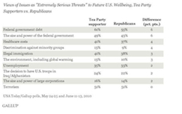 teapartygop poll2