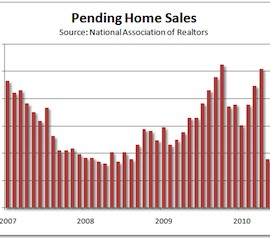 pending home sales1