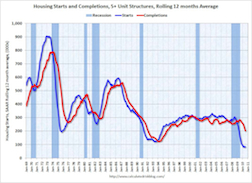 Multifamily Housing Starts and Completions July 2010 exiledonline1