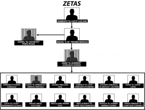 cartel_diagram_zetas1
