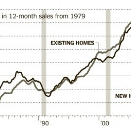 Housing market meltdown shows no sign of slowing down...newly built homes have plunged to levels not seen since gov started tracking info in 1963