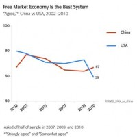 The Suckers Are Waking Up! American Faith In Capitalism Plummets...While In Chile, Poster-Child For Libertarian Free-Market Economics, Support For Capitalism Lowest In All Of Latin America...