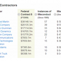 25% Of All Government Contracts Went To These 10 Companies...Government Doled Out Over Half A Trillion Dollars Total In Contracts