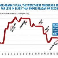 Obama Tax Rate On Rich So Low, Even Reagan Looks Like A Commie By Comparison [HT: Adam]