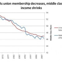 Middle-Class Incomes Declined In Lock-Step With Decline In Union Power