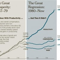 The Reaganomics Rat-Fuck: Pre-Reagan, Wages Rose With Productivity; Post-Reagan, Wages Flattened As Productivity Soared