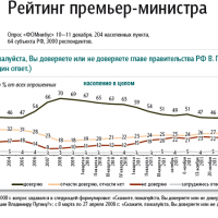Kremlin's Own Poll: Putin Approval Rating Drops To 44%, All-Time Low [HT: Sean]