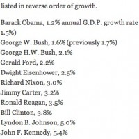 ...Bush I & II rank as 2nd and 3rd worst presidents by GDP growth since WWII...