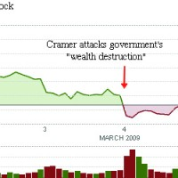 Jim Cramer Destroyed CNBC Viewers' Wealth In Just 4 Days
