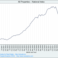 FusterClucked Again: The Commercial Real Estate Crash Is On