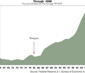 How Reagan Republicans Destroyed America: An E-Z Chart Guide For Dummies